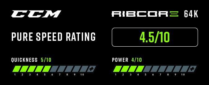 CCM Ribcore 64K Ice Hockey Skates - Pure Speed Rating