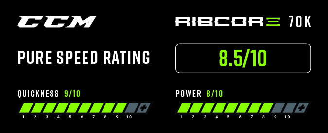 CCM Ribcore 70K Ice Hockey Skates - Pure Speed Rating